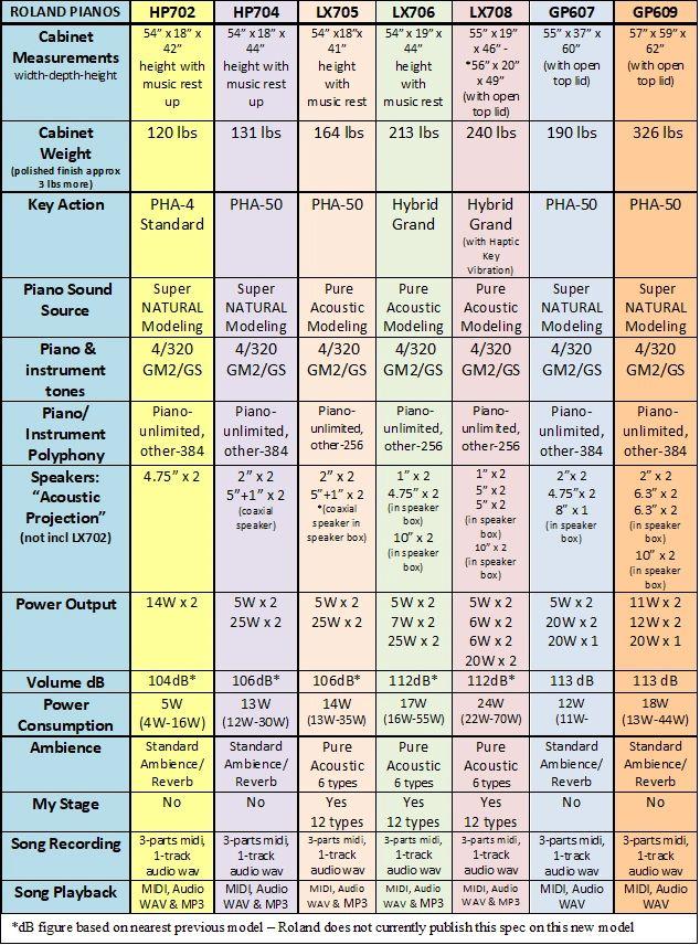 Roland piano comparison chart 1
