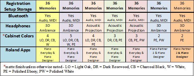 Roland piano comparison chart 2